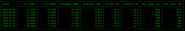 Tabelle mit PV-Daten