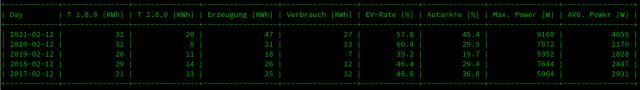 Statistiktabelle PV-Anlage