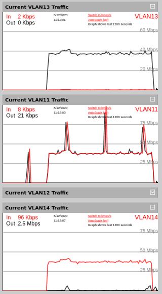 Traffic-Analyse