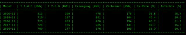Monatsstatistik Stromerzeugung PV