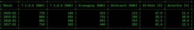 Tabelle mit Monatsauswertung zu Stromerzeugung via Photovoltaik und Stromverbrauch